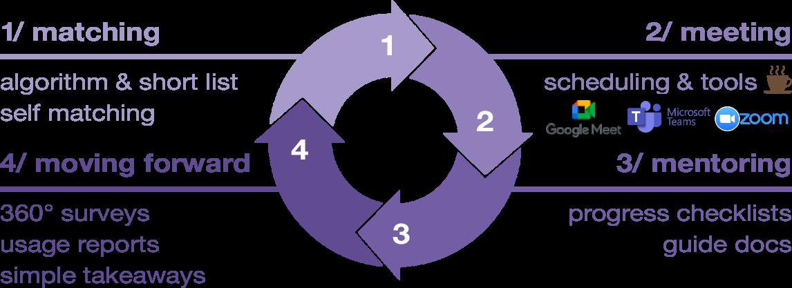 MentorEase_Process
